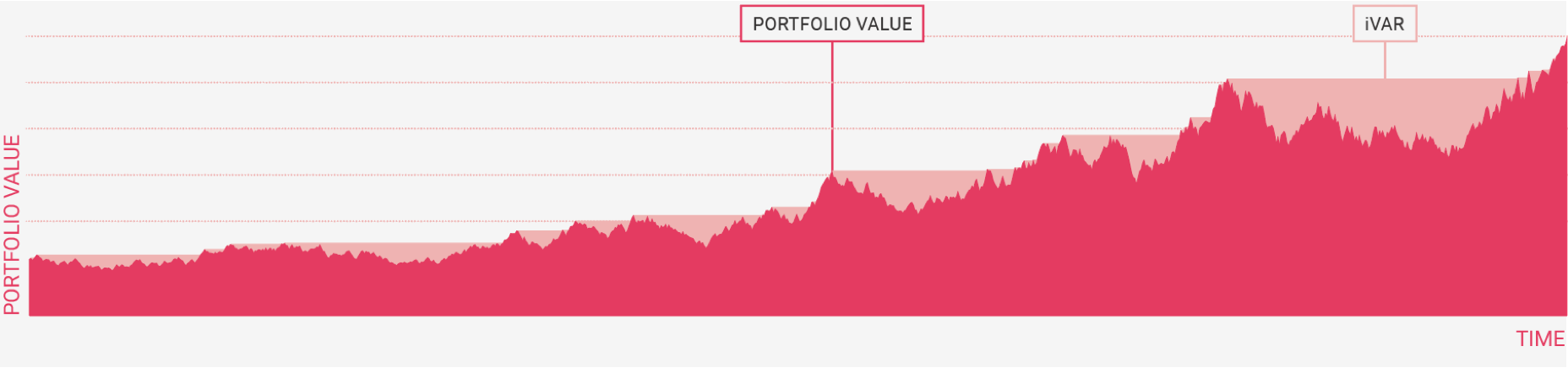 Portfolio value graph